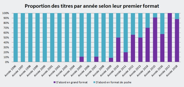 Proportion des titres par année dans leur premier format de parution