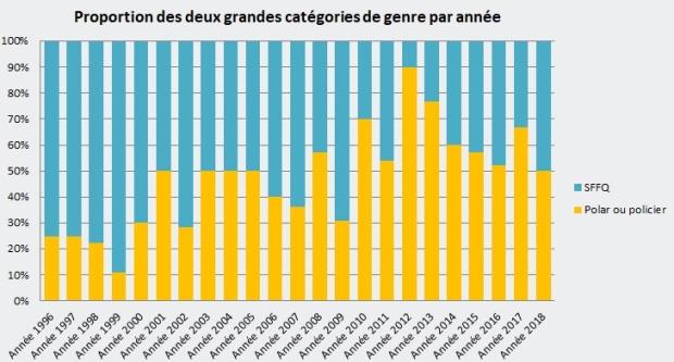 proportion-catégorie-de-genre-par-année