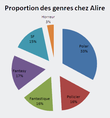 Proportion des genres